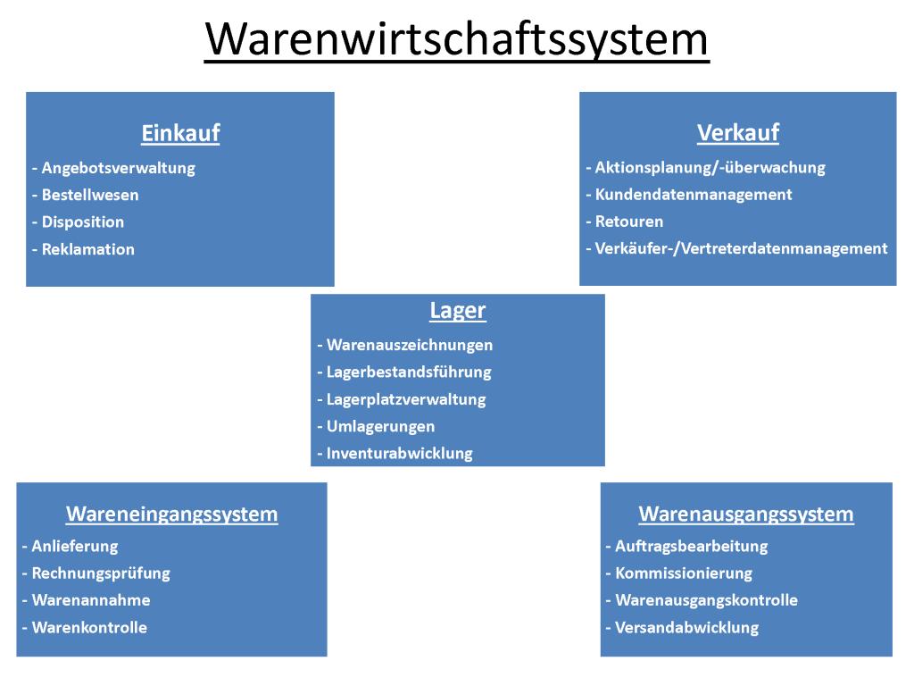 Infografik: Was muss mein Warenwirtschaftssystem können?