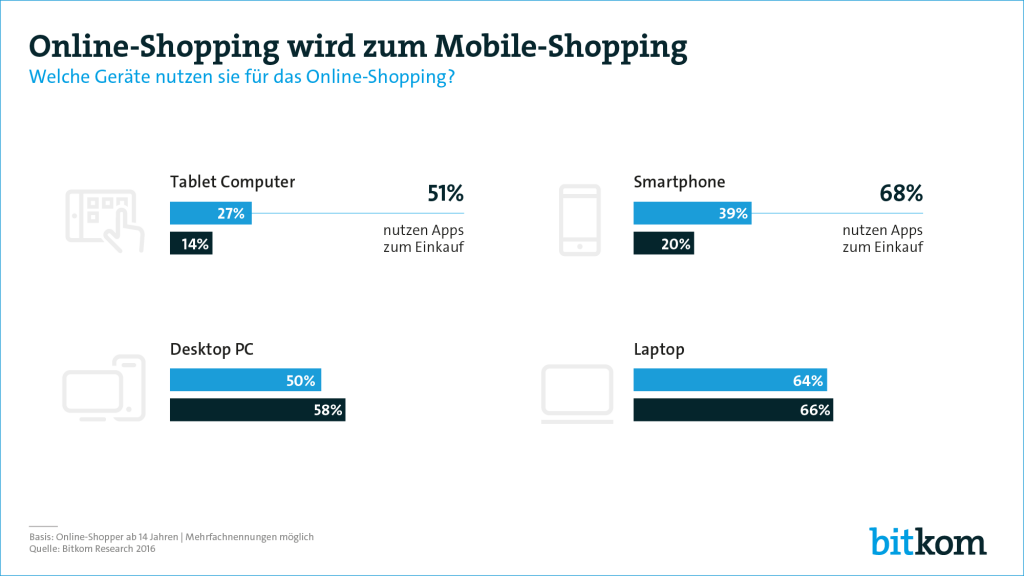 Aus Online-Shopping wird Mobile-Shopping (C) bitkom