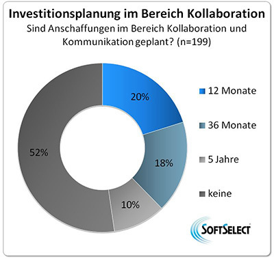 Investitionsplanung im Bereich Kollaboration
