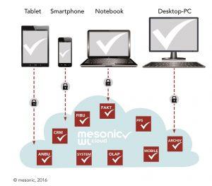 mesonic macht mobil mit der WinLine cloud