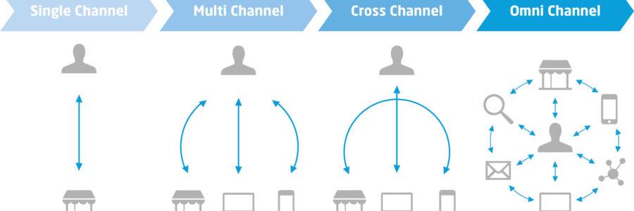 Cross Channel vs. Omnichannel: Die Vernetzung der Kanäle